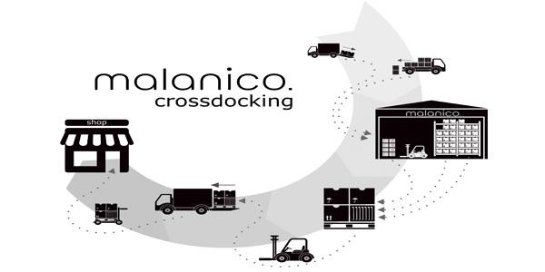 Distributiemodel Crossdocking